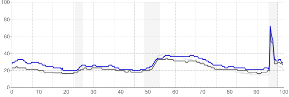 Scranton, Pennsylvania monthly unemployment rate chart